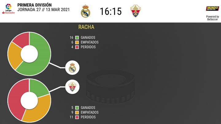 Los datos de los Real Madrid - Elche
