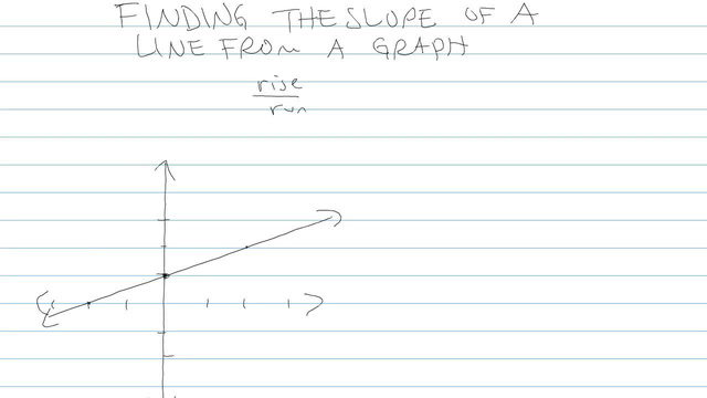 Finding the Slope of a Line from a Graph - Problem 4