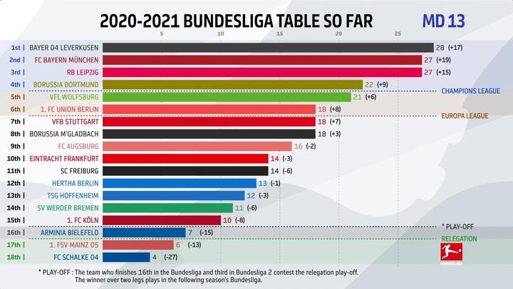 Obține Pana Cand Mm Bundesliga 13 14 Table Justan Net