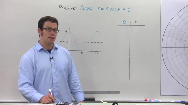 Graphing Polar Equations - Problem 2