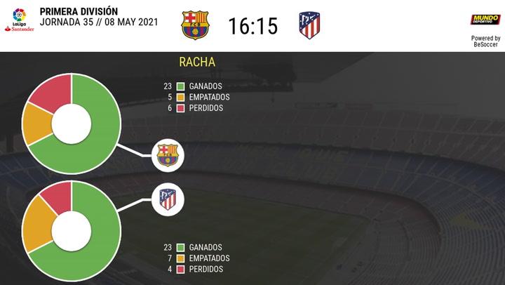 Los datos de los últimos enfrentamientos Barça-Atlético