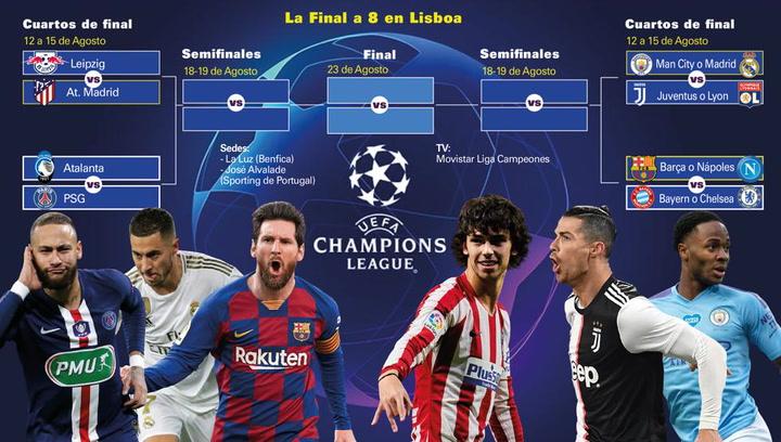 Así ha sido el sorteo de la Champions League