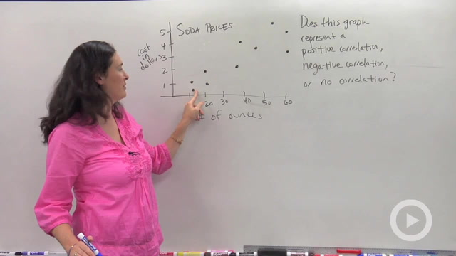 Scatterplots and Correlations - Problem 1