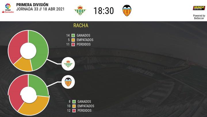 Los datos de los Betis - Valencia