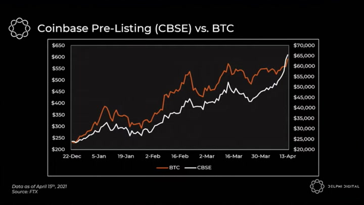 Chart of the Day: Coinbase Stock as a Proxy for Bitcoin