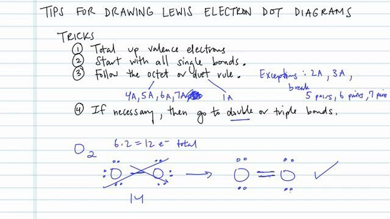 Tips For Drawing Lewis Electron Dot Diagrams  Concept  Chemistry Video By  Brightstorm