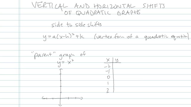 Vertical and Horizontal Shifts of Quadratic Graphs - Problem