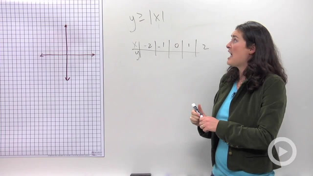 Absolute Value Inequality Graphs in Two Variables