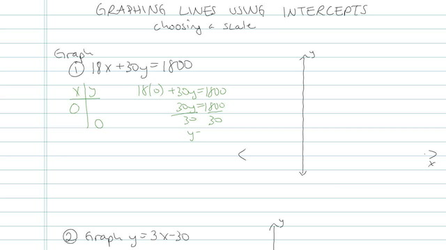 Graphing Lines using Intercepts - Problem 4
