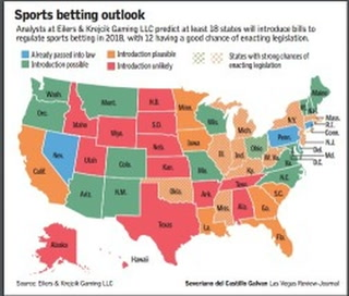 US sports betting market