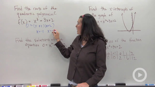 Vocabulary of Quadratic Polynomials