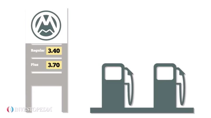 How Gas Prices Affect The Economy