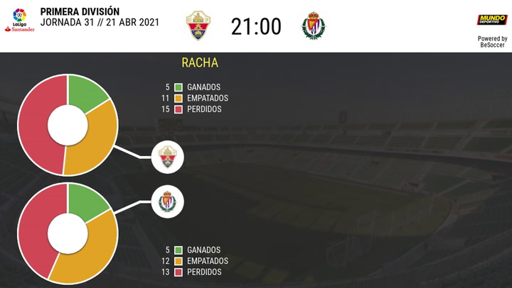 Los datos de los Elche - Valladolid