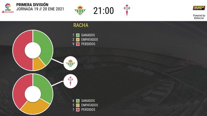 Los datos de los Betis - Celta