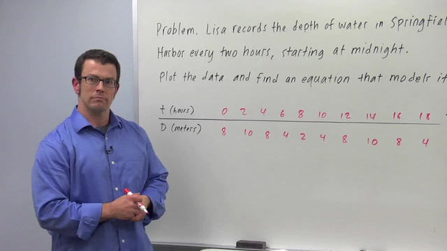 Find an Equation for the Sine or Cosine Wave - Problem 3