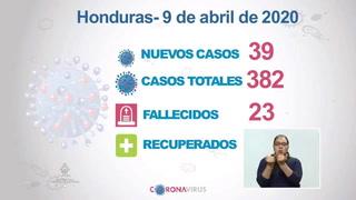 Coronavirus en Honduras: Confirman 39 nuevos casos y la cifra se eleva a 382