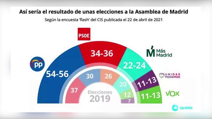 El CIS apunta a mayoría absoluta de la izquierda en Madrid