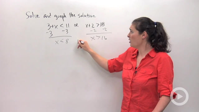 Solving and Graphing Compound Inequalities - Problem 3