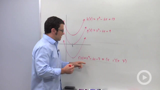 Using the Conjugate Zeros Theorem