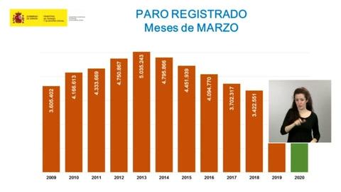 España registra más de 300.000 nuevos desempleados en marzo por el coronavirus