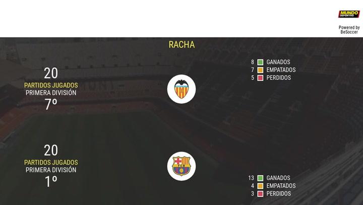 Las estadísticas de la previa Valencia-Barça