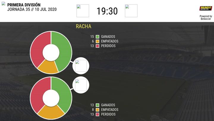 Estadística Real Sociedad-Granada
