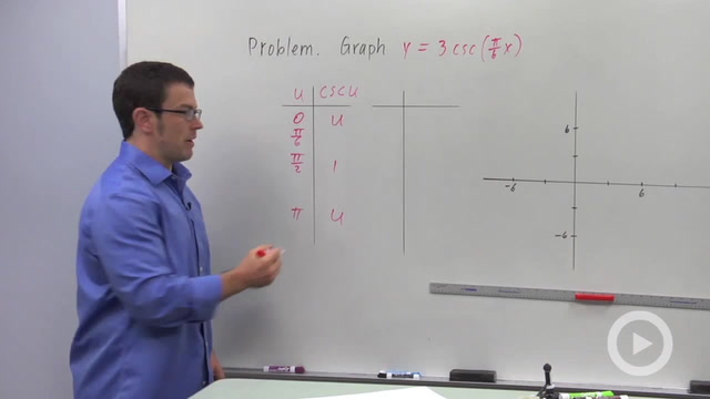 Transforming Secant and Cosecant - Problem 2