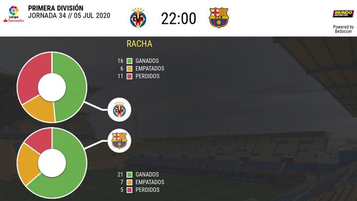 Las estadísticas de los partidos Villarreal-Barça