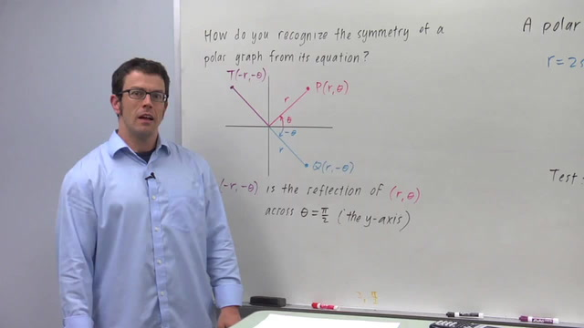 Symmetry of Polar Graphs - Problem 1