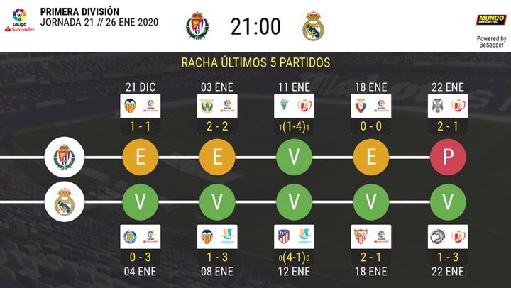 La previa del Real Valladolid-Real Madrid