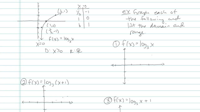Graph of Logarithmic Functions - Problem 3