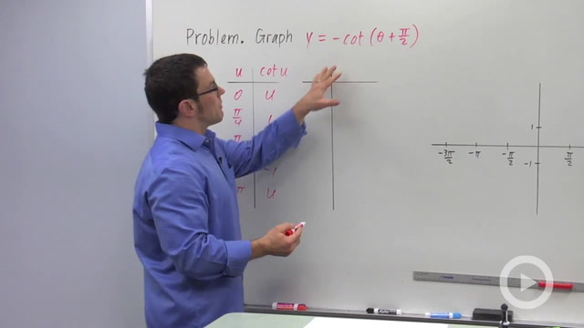 Transforming the Cotangent Graph - Problem 1