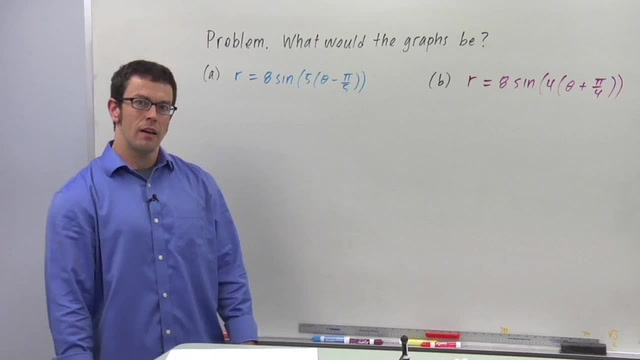 Families of Polar Curves: Roses - Problem 3