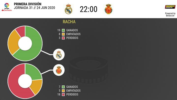Real Madrid - Real Mallorca: Las estadísticas de la previa