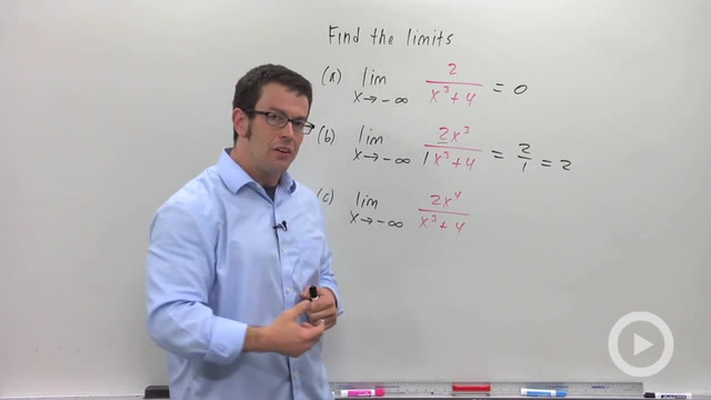 Limits at a Glance - Problem 2