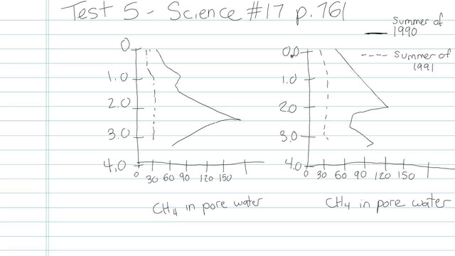 Test 5 - Science - Question 17