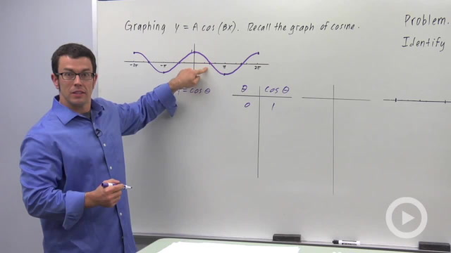 Transforming the Graphs of Sine and Cosine - Problem 2
