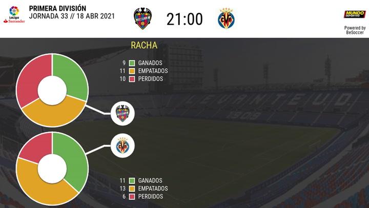 Los datos de los Levante - Villarreal