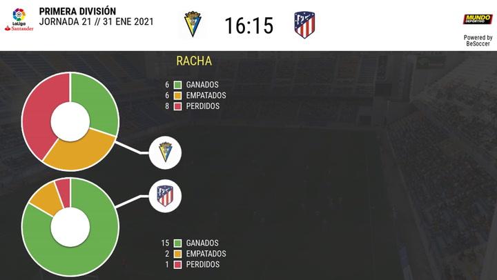 Los datos de los Cádiz - Atlético de Madrid