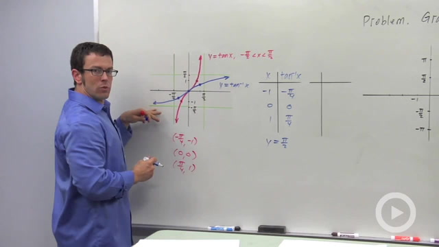 The Inverse Tangent Function - Problem 3