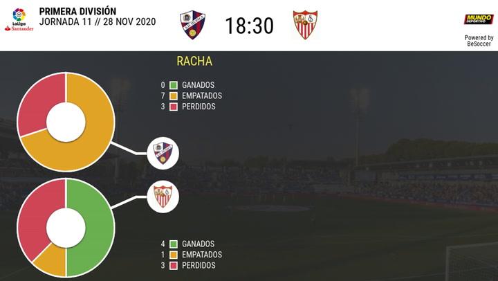 Los datos del Huesca - Sevilla