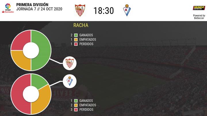 Las estadísticas del Sevilla - Eibar