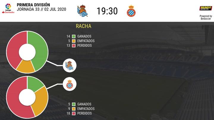 Las estadísticas del Real Sociedad - Espanyol