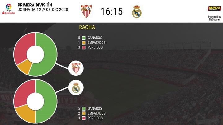 Estadística de los últimos enfrentamientos Sevilla-Real Madrid