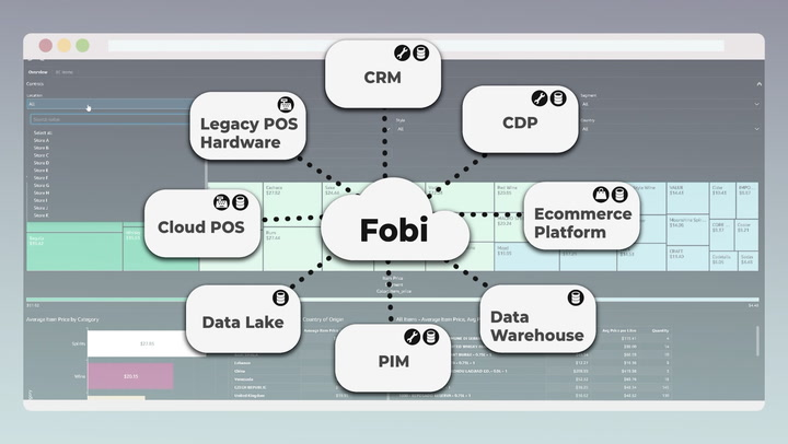 Fobi AI:  Cutting-Edge Data Intelligence