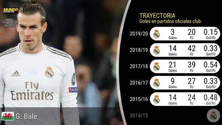 Los números de Bale, los peores desde que llegó al Madrid