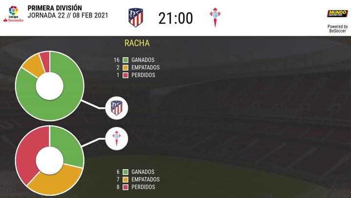 Los datos de los últimos enfrentamientos Atlético de Madrid-Celta