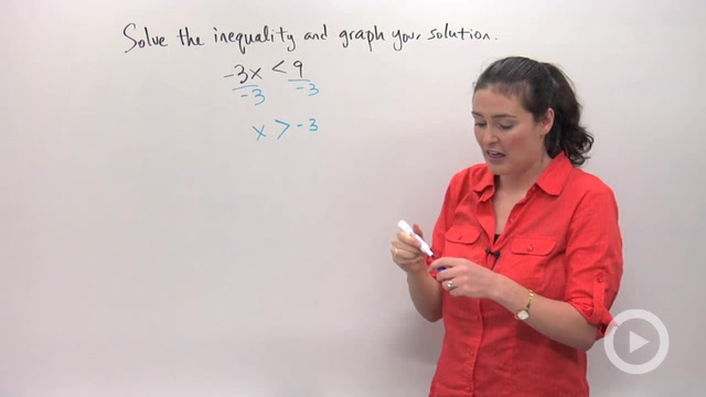 Solving and Graphing Inequalities using Multiplication or Division - Problem 1