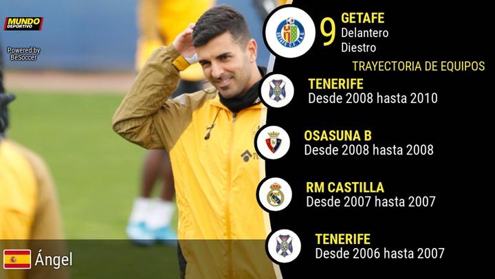 La trayectoria de Ángel Rodríguez