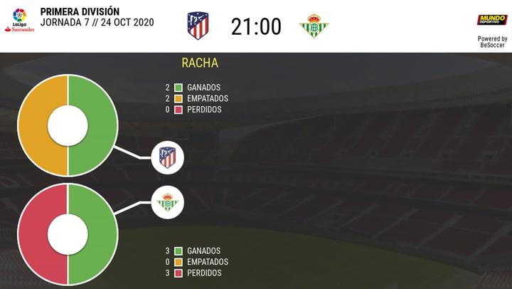 Las estadísticas del Atlético de Madrid - Betis